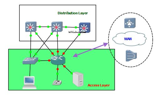 Cisco Access layer