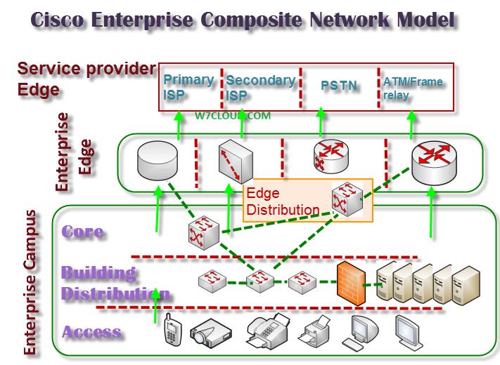 Cisco Enterprise Composite Network Model