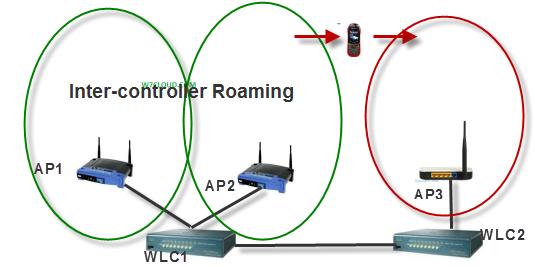 Inter-controller Roaming
