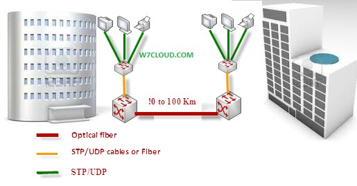 LAN design or Switch network