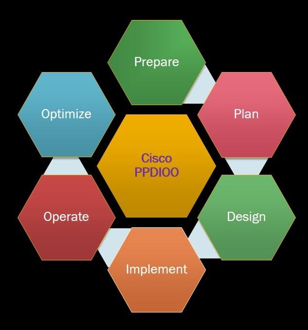 Cisco PPIDOO