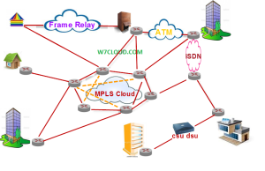 WAN_Wide Area Network