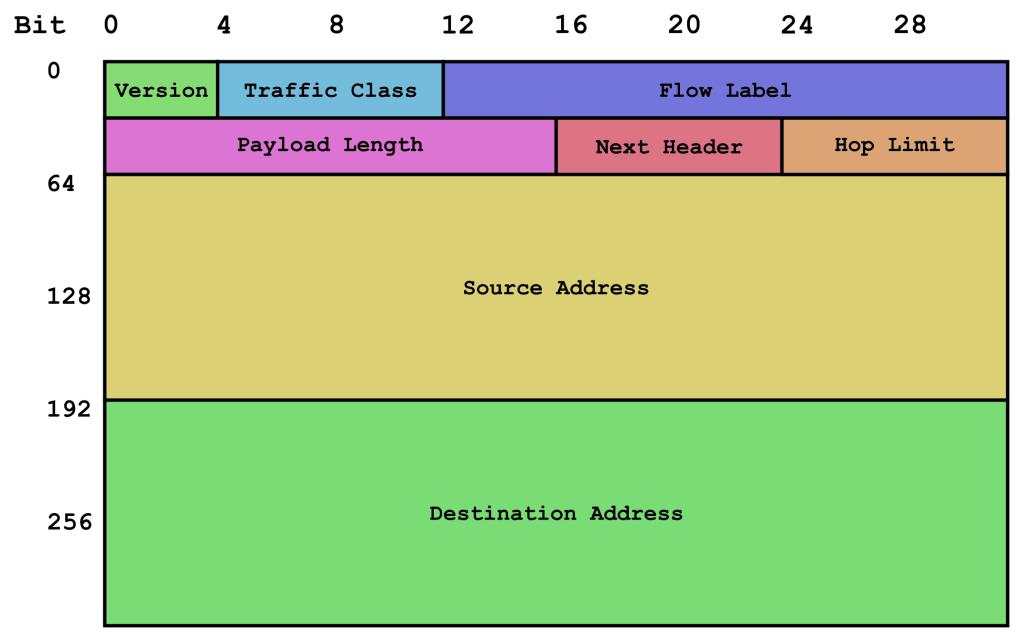 IPv6_header_rv1