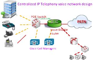 Internet IP telephone design