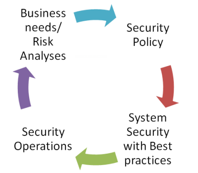 Network security policy System Life Cycle