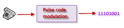 PCM Pulse code modulation