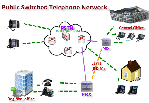 pstn public switched telephone network  u2013 networking