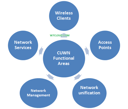 cisco wireless architecture