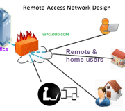 vpn Remote-Access Network Design