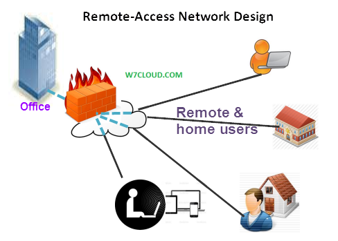 Home Network Design With Remote Access Remote Access Network Design Access  Network Solutions