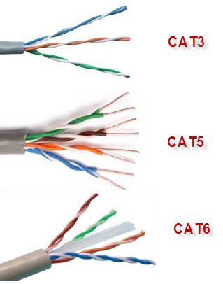 Cat3 vs cat5 vs cat6