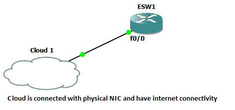 GNS3 cloud lab