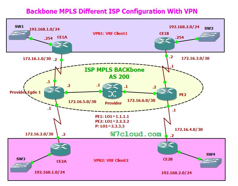 MPLS Cloud diagram
