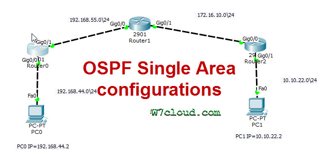 OSPF Configuration In Packet Tracer Lab with PDF