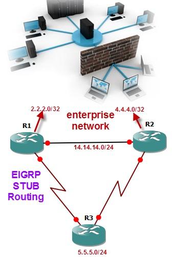 EIGRP Stub Routing Network Diagram